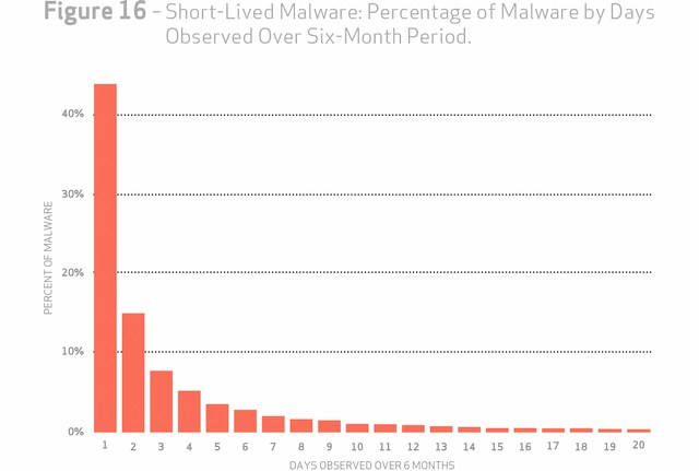 grafik verizon short-lived malware