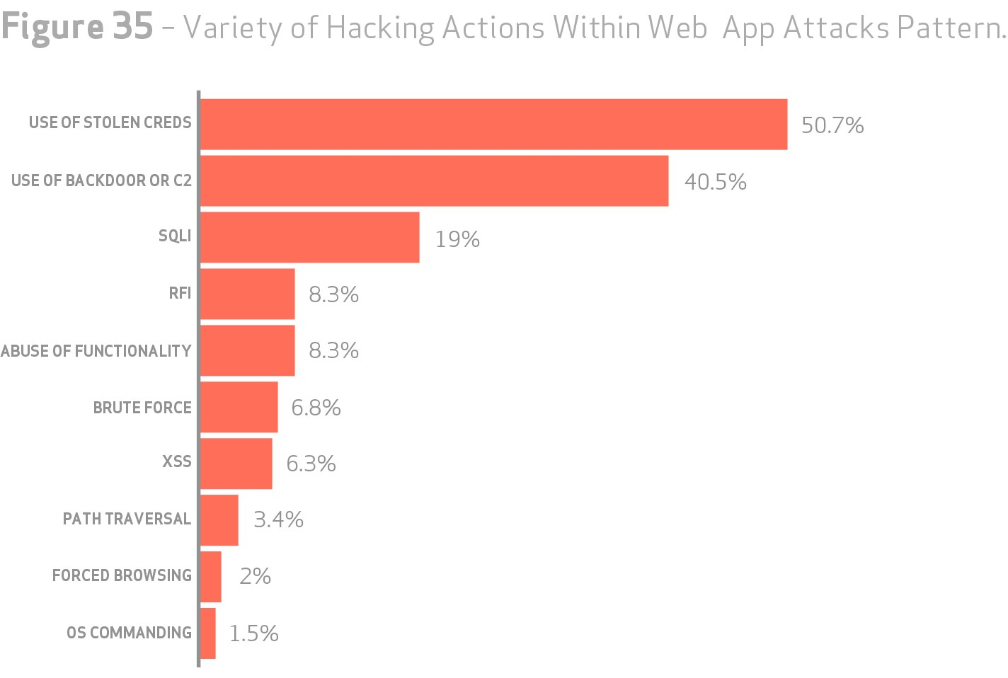 grafik verizon variety of hacking actions