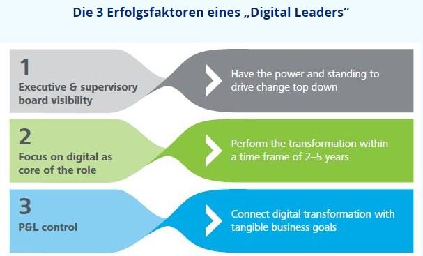 illu deloitte head erfolgsfaktoren digital leader
