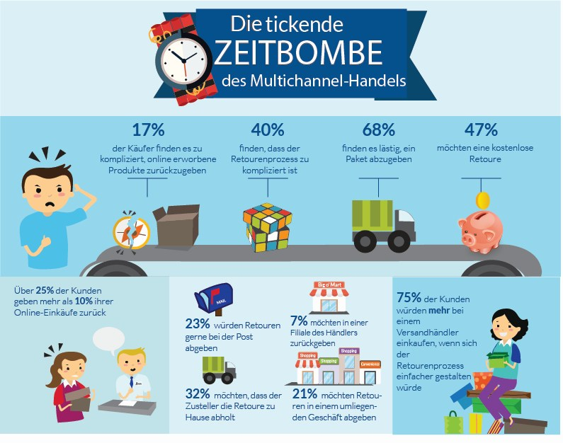 infografik MetaPack rückgaben retourenmanagement