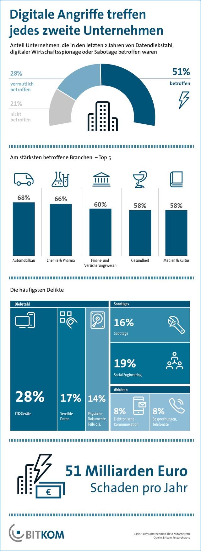 infografik bitkom digitale angriffe