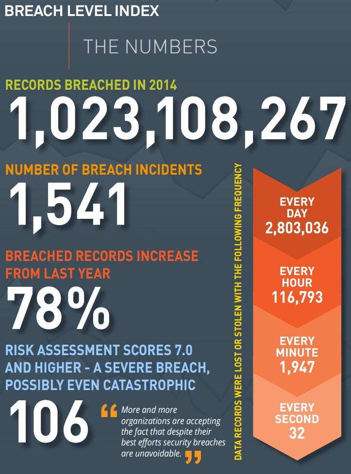 infografik gemalto safenet breach level index