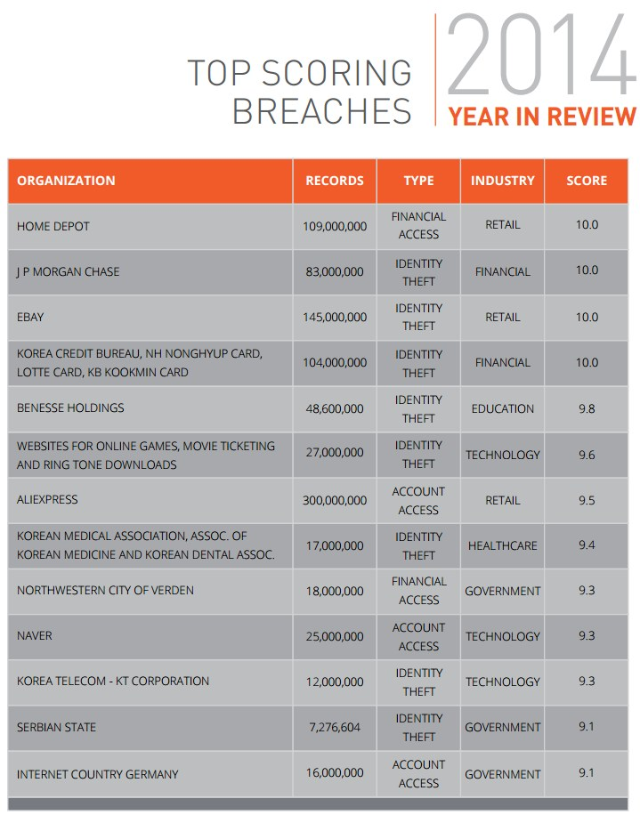 infografik gemalto safenet top scorin breaches 2014