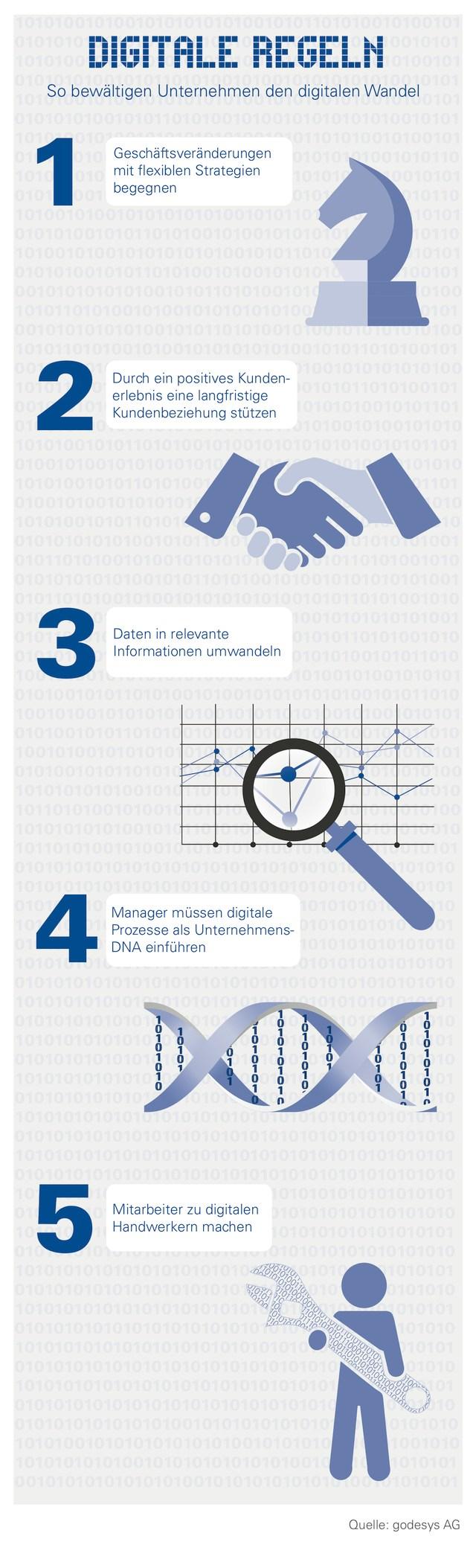 infografik godesys digitale regelnl