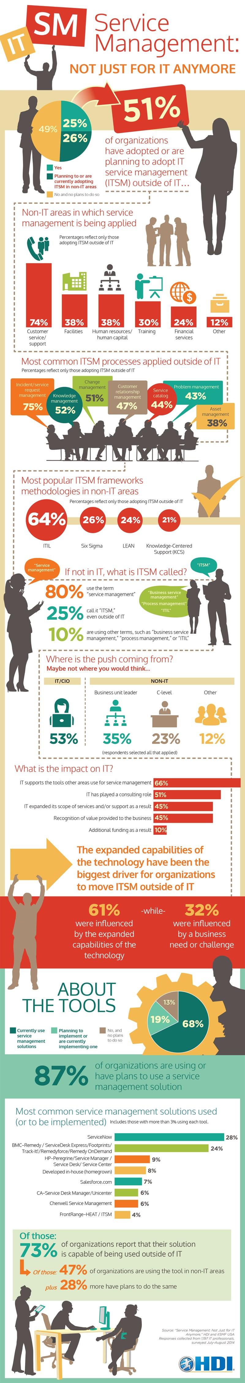 infografik hdi service management it