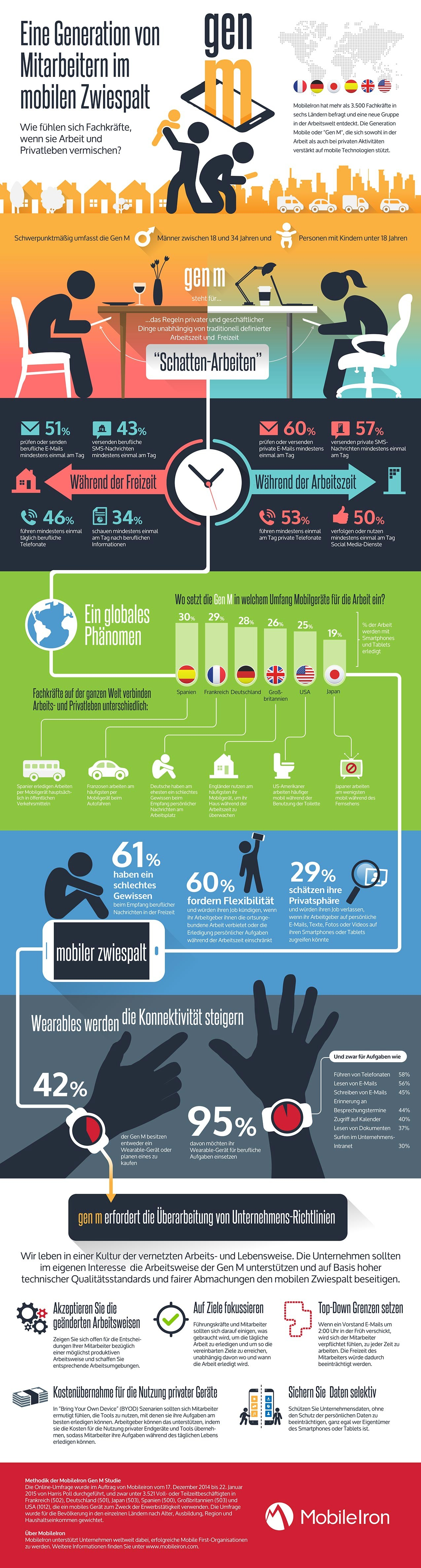 infografik mobileiron generation mobile gen m