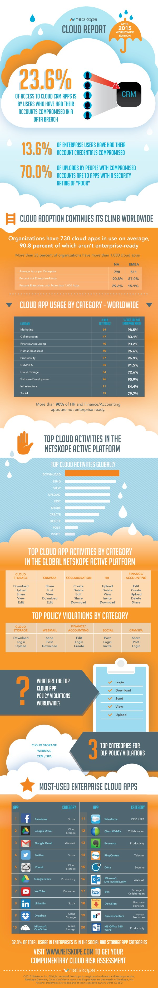 infografik netskope cloud report