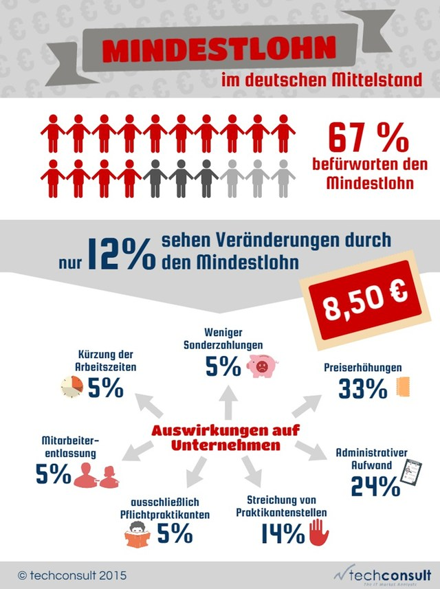infografik techconsult mindestlohn mittelstand