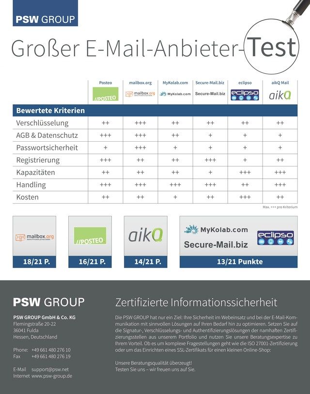 tabelle psw group e-mail anbieter-test