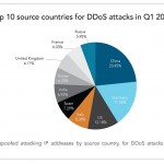 Fig1_5 Top 10 source countries DDoS attacks Q115