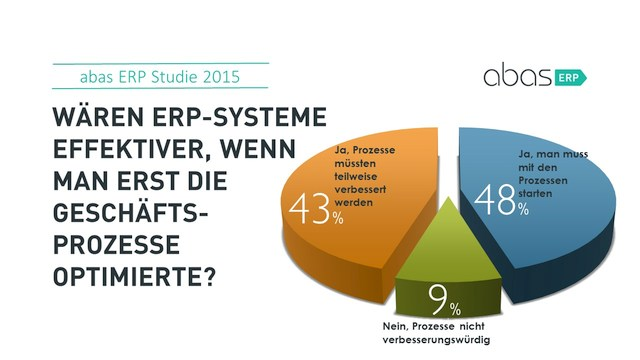 grafik abas erp optimieren