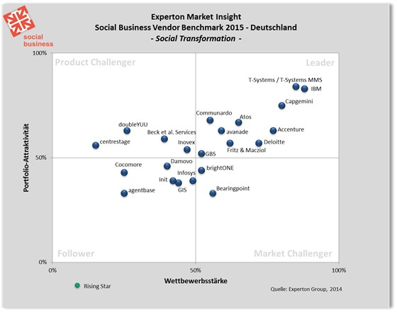 grafik experton social business vendor benchmark