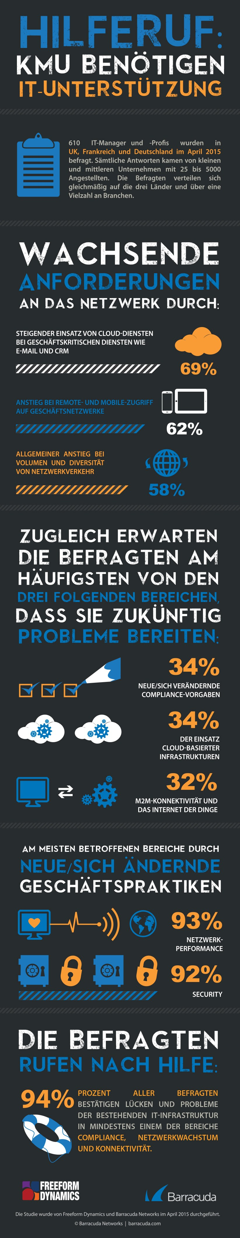 infografik barracuda anforderungen an die it