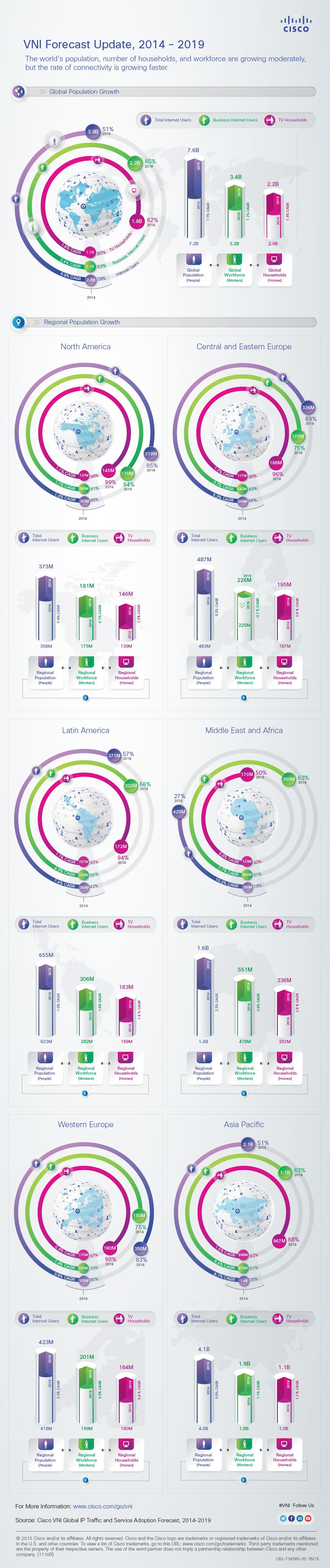 infografik cisco vni forecast 2019