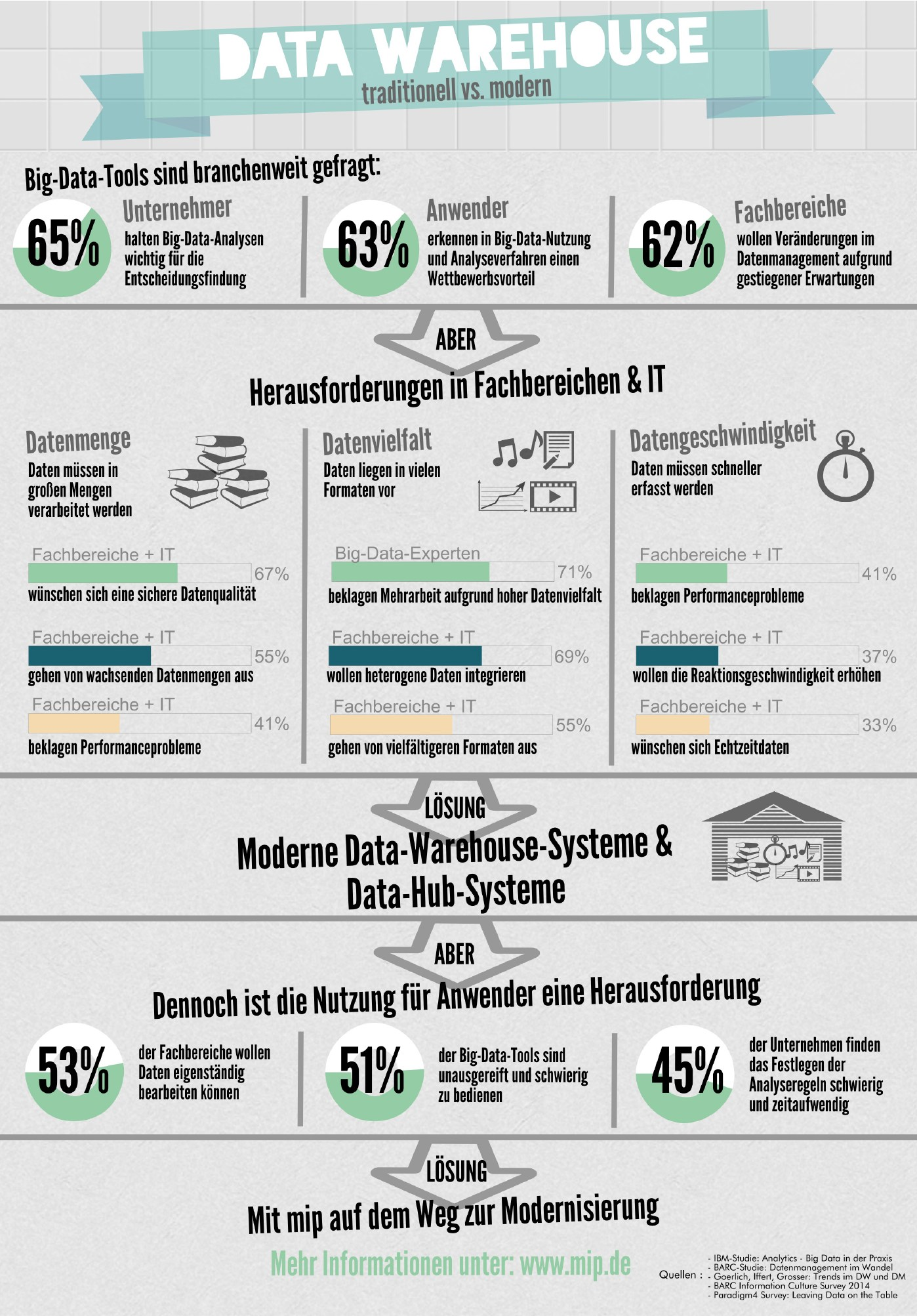 infografik mip data warehouse traditionell versus modern