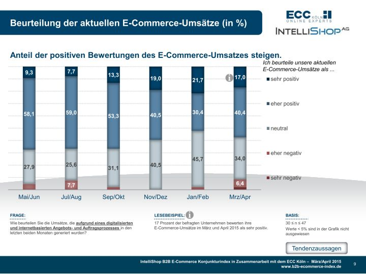 b2b-e-commerce-konjunkturindex---maerz---april_page_009