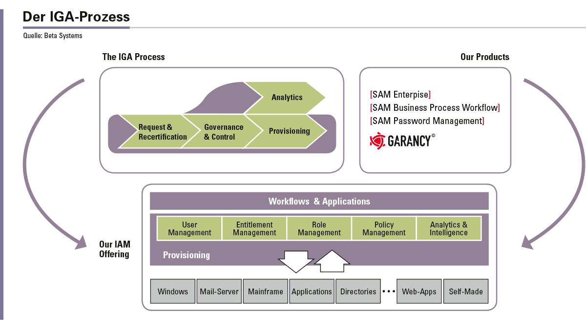 Der Identity-Governance-Administration-Prozess wird mit (standardisierten) IAM-Lösungen umgesetzt.