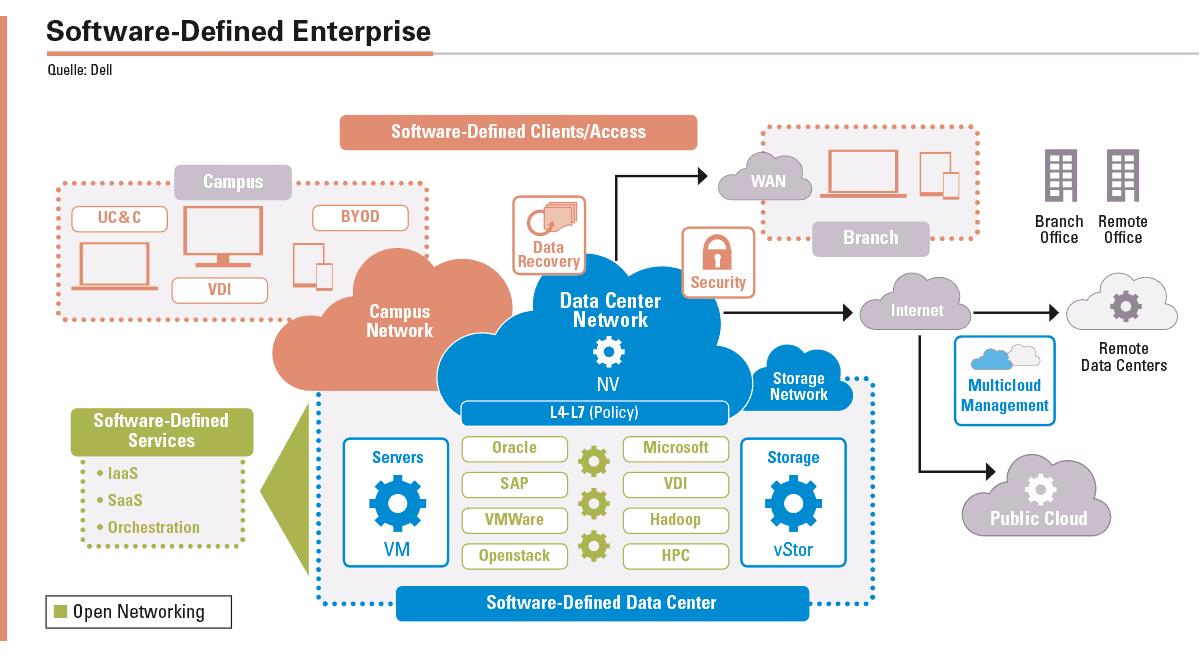 Ein Software-Defined Enterprise benötigt agile Netzwerke, wie sie Open Networking bereitstellt.