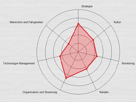 grafik 2bahead kpmg digital readiness assessement