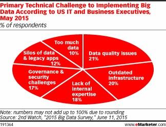 grafik 2nd watch emarketer big data