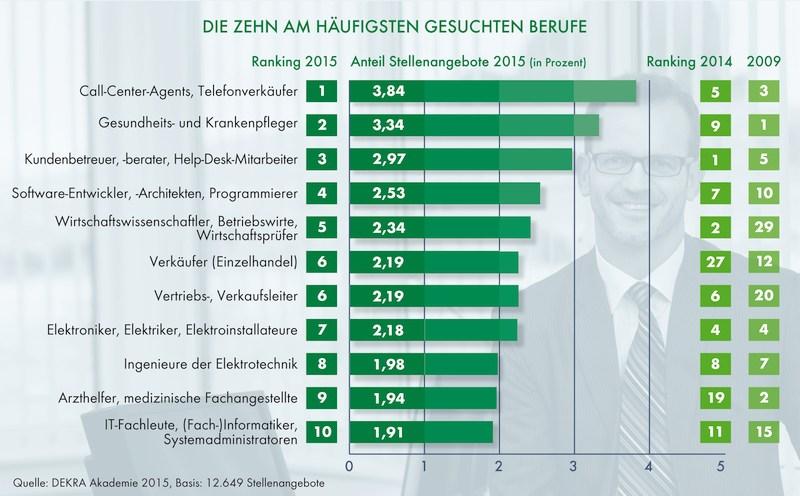 grafik TopTen Berufe DEKRA Arbeitsmarkt Report 2015