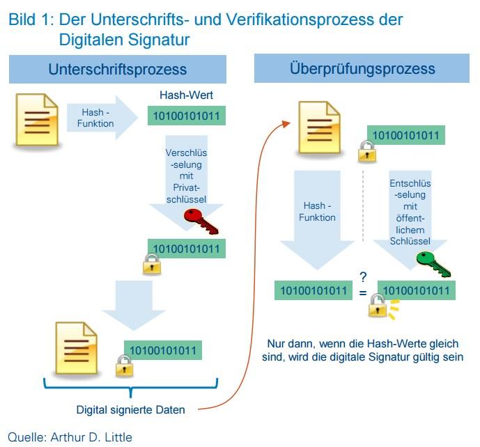 grafik arthur d little verifikationsprozess digitale signaturen