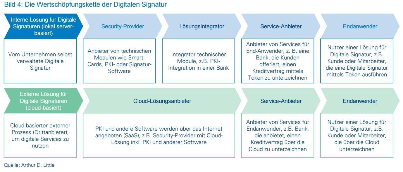 grafik arthur d little wertschöpfungskette digitale signaturen