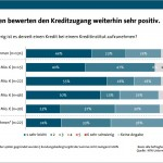 grafik bitkom banken kreditzugang