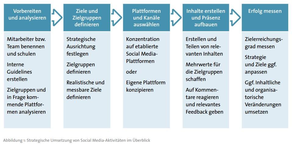 grafik bitkom strategische umsetzung social media