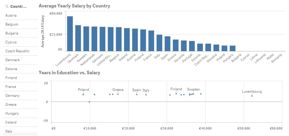 grafik (c) qlik salary eu