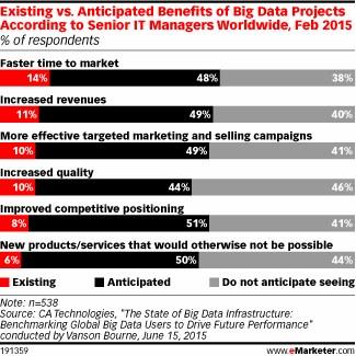 grafik ca emarketer big data benefits
