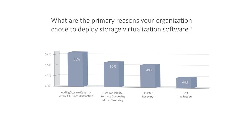 grafik datacore reasons-for-virtualization-software