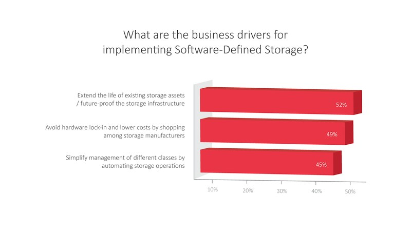 grafik datacore what-are-the-business-drivers-for-sds