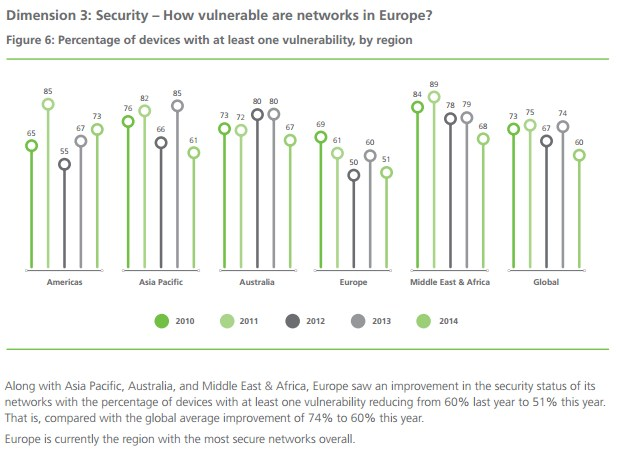 grafik dimension data security network