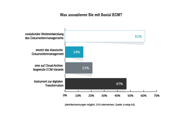 grafik dvelop social ecm frage1