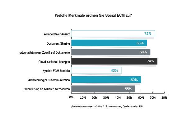 grafik dvelop social ecm frage2