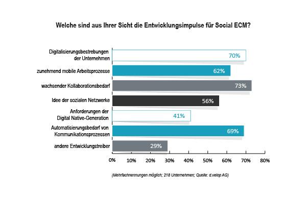 grafik dvelop social ecm frage3