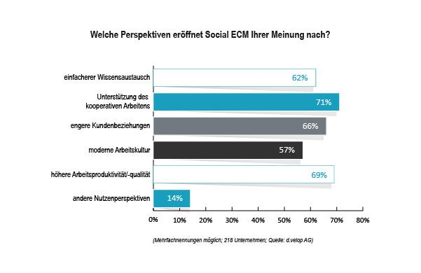 grafik dvelop social ecm frage4
