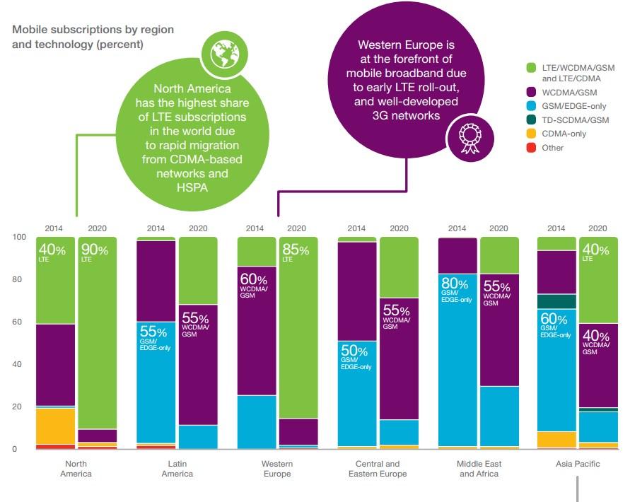 grafik ericson mobility report 2015 mobile subscriptions