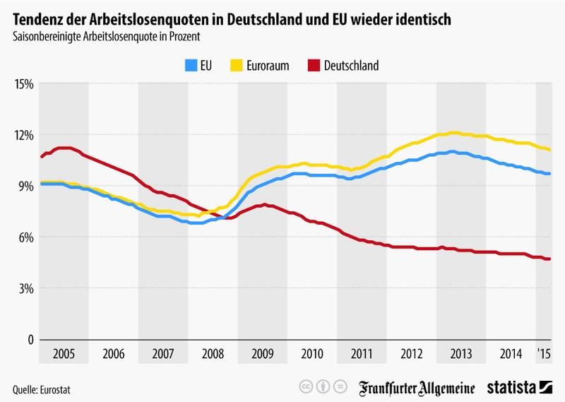 grafik eurostat statista arbeitslosenquote eu d