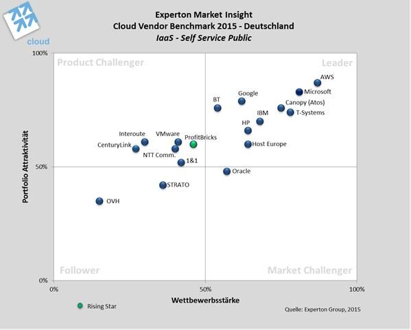 grafik experton cloud Positionierung der Anbieter von IaaS