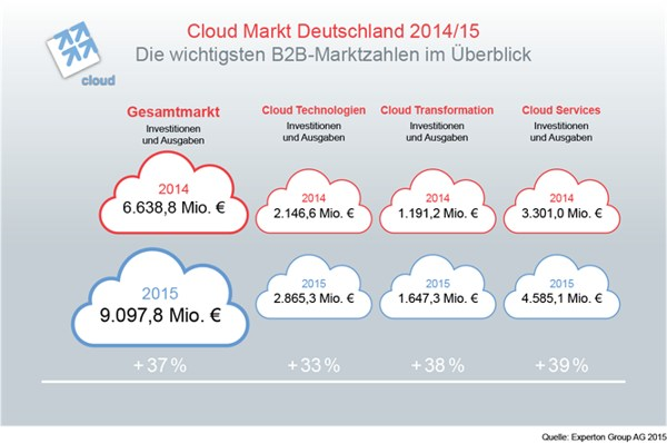 grafik experton cloud markt deutschland