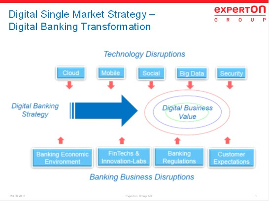 grafik experton digital single market strategy banken