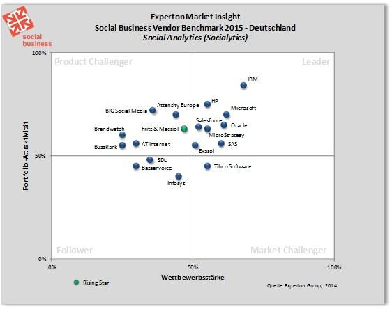 grafik experton social analytics Positionierung der Anbieter