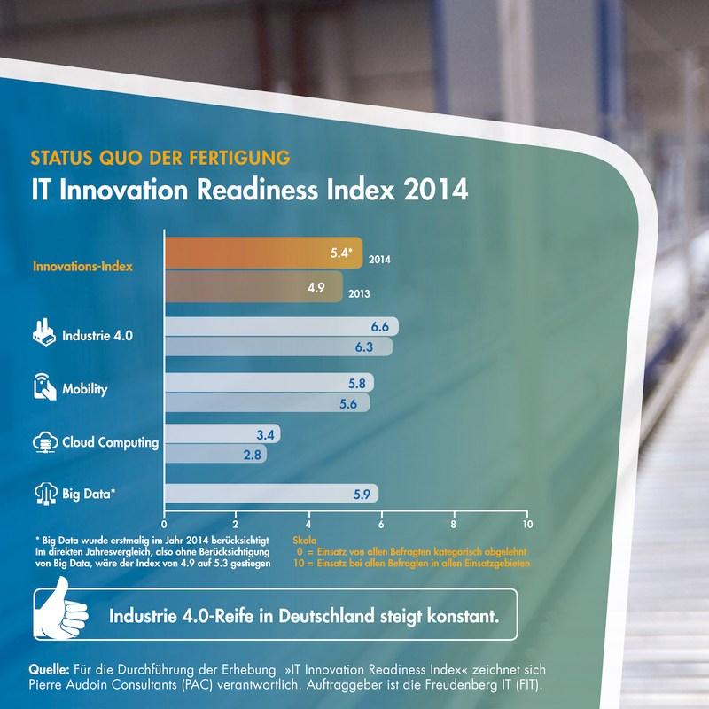 grafik freudenberg it innovations index fertigung