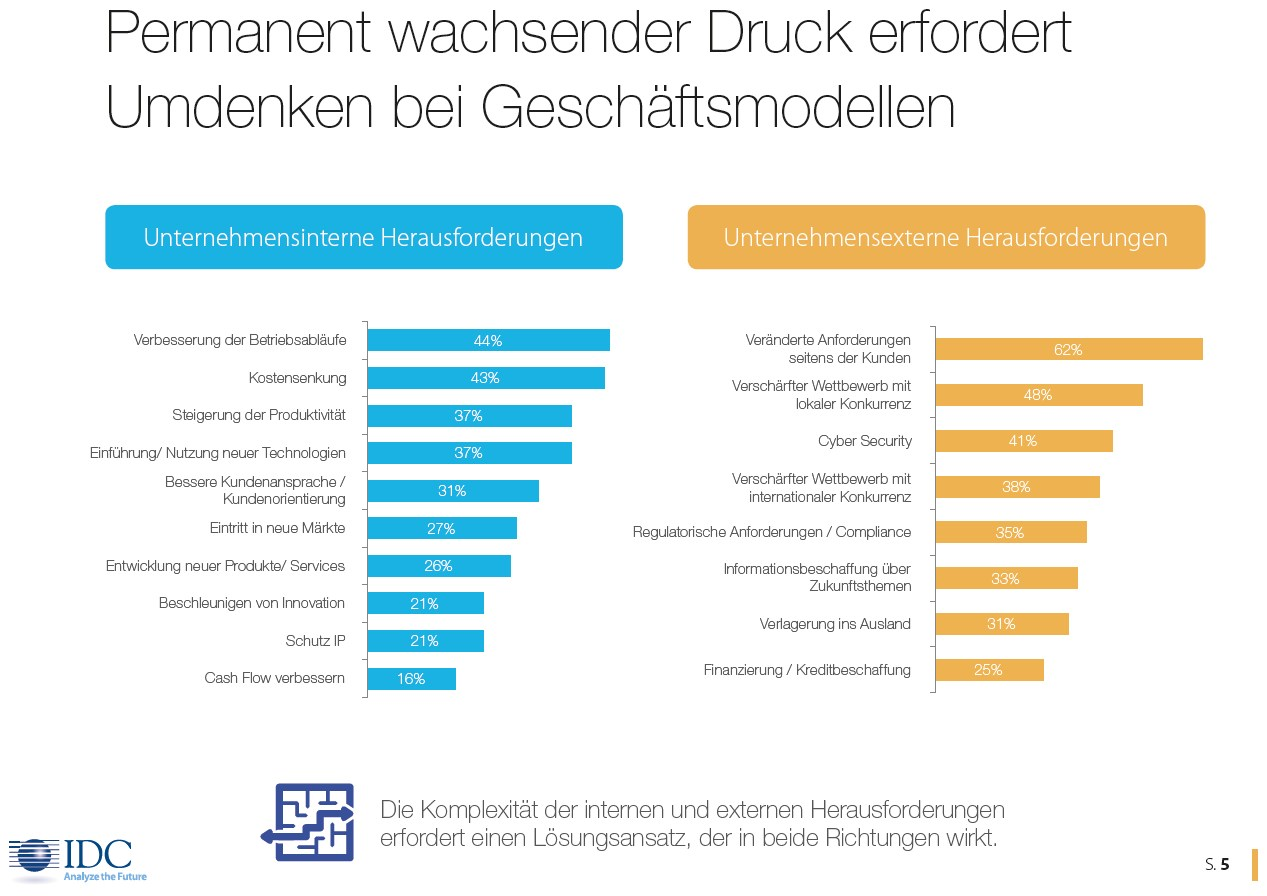 grafik idc microsoft digitale transformation umdenken