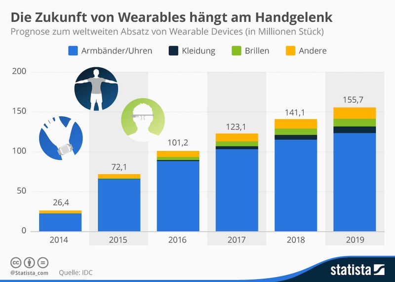 grafik idc statista wearables smartwatch
