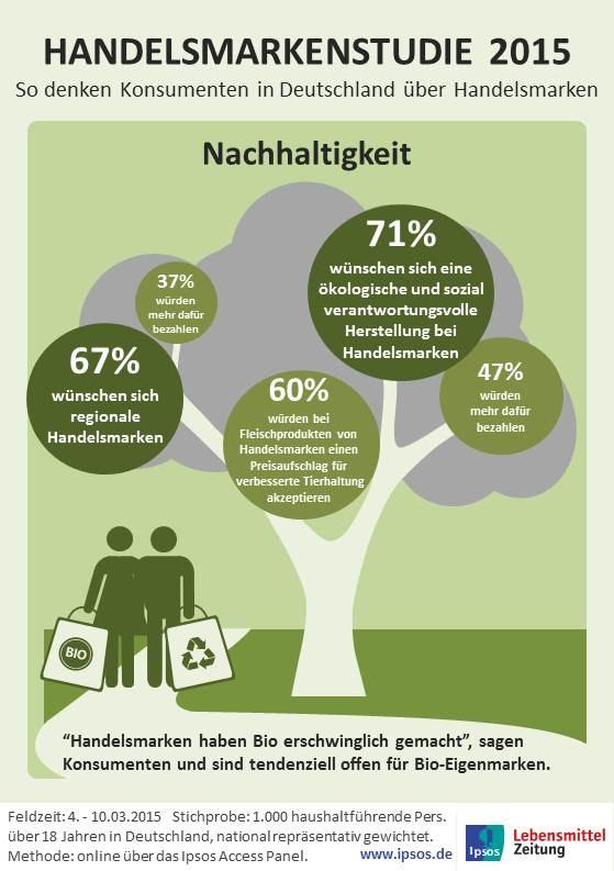 grafik ipsos handelsmarken konsumenten nachhaltigkeit