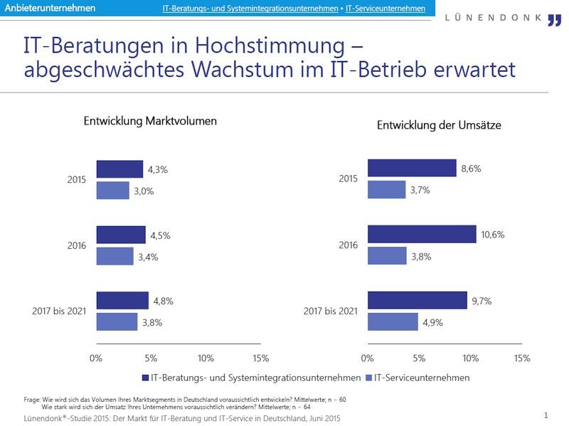 grafik lünendonk entwicklung beratung und services