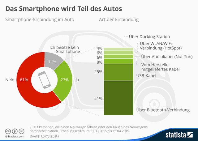 grafik lsp statista smartphone auto